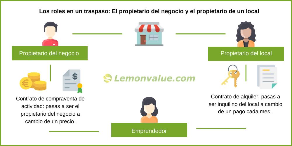 Lemon Value_Blog_Traspaso de un negocio - En qué consiste